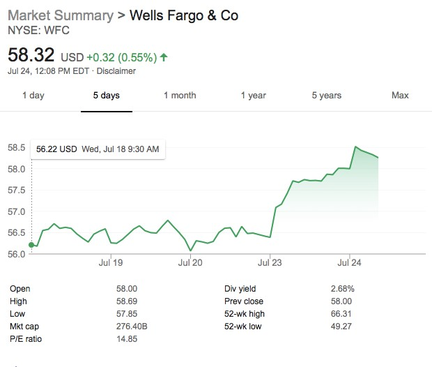 Wells Fargo Hit By Another Transparency Scandal | SafeHaven com
