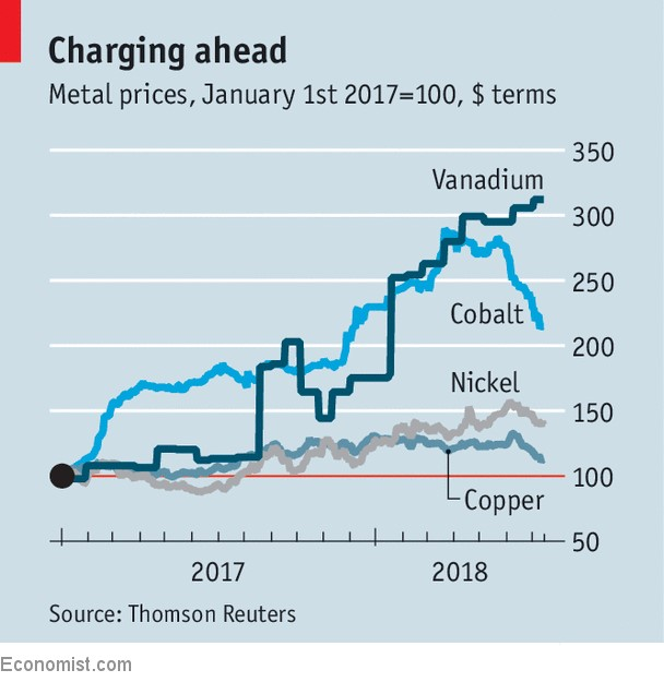 RS Advisories: What Is Vanadium And Why Did Its Price Just Skyrocket?