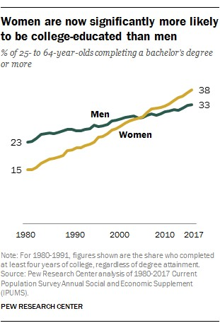 The Changing Demographics Of Higher Education