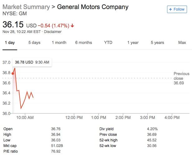 general motors corporate strategy