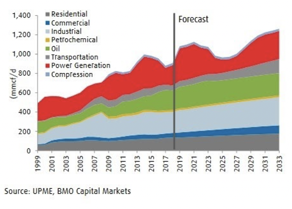 Why Natural Gas Is The Most Important Fuel Of the Next Decade